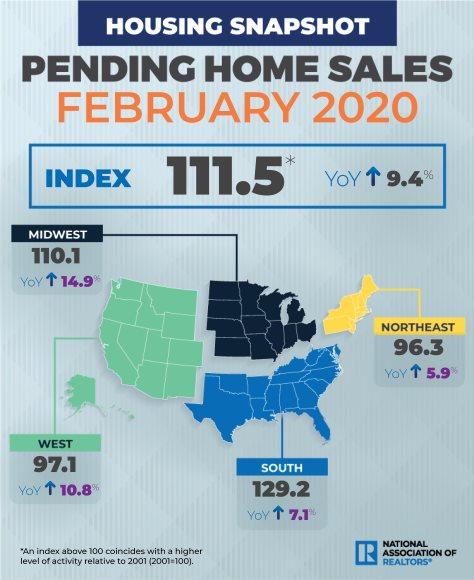 Pending Home Sales Jump